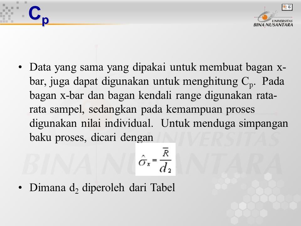 CpCpCpCp Cp adalah ukuran yang tepat untuk kemampuan proses, bila proses menyebar terpusat pada suatu nilai nominal tertentu (nilai target)