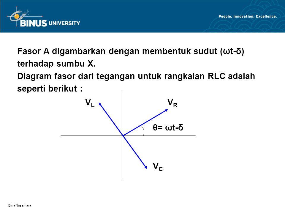 Bina Nusantara Fasor A digambarkan dengan membentuk sudut (ωt-δ) terhadap sumbu X. Diagram fasor dari tegangan untuk rangkaian RLC adalah seperti beri