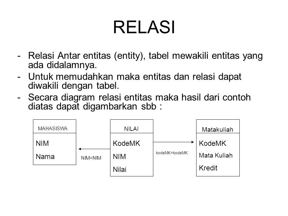 RELASI -Relasi Antar entitas (entity), tabel mewakili entitas yang ada didalamnya. -Untuk memudahkan maka entitas dan relasi dapat diwakili dengan tab