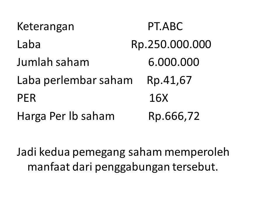 Keterangan PT.ABC Laba Rp.250.000.000 Jumlah saham 6.000.000 Laba perlembar saham Rp.41,67 PER 16X Harga Per lb saham Rp.666,72 Jadi kedua pemegang sa