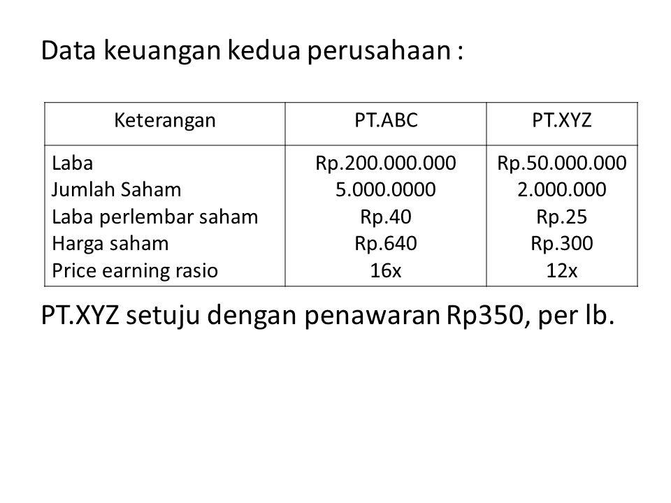 Data keuangan kedua perusahaan : PT.XYZ setuju dengan penawaran Rp350, per lb. KeteranganPT.ABCPT.XYZ Laba Jumlah Saham Laba perlembar saham Harga sah