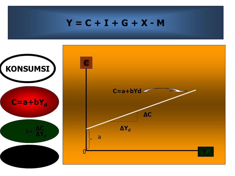 Y = C + I + G + X - M C=a+bY d YdYd C 0 ΔYdΔYd ΔCΔC a b= ΔCΔC ΔYdΔYd a=intersep KONSUMSI
