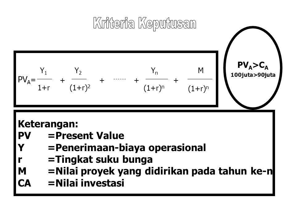 PV A = Keterangan: PV=Present Value Y=Penerimaan-biaya operasional r=Tingkat suku bunga M=Nilai proyek yang didirikan pada tahun ke-n CA=Nilai investasi Y1Y1 1+r + Y2Y2 (1+r) 2 ++ YnYn (1+r) n + M PV A >C A 100juta>90juta