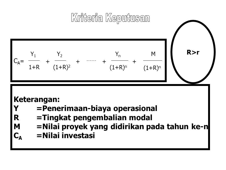 CA=CA= Keterangan: Y=Penerimaan-biaya operasional R=Tingkat pengembalian modal M=Nilai proyek yang didirikan pada tahun ke-n C A =Nilai investasi Y1Y1 1+R + Y2Y2 (1+R) 2 ++ YnYn (1+R) n + M R>r