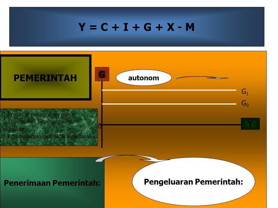 Y = C + I + G + X - M Y G 0 G0G0 G1G1 autonom PEMERINTAH Penerimaan Pemerintah: Pengeluaran Pemerintah: 1.Proyeksi penerimaan pajak 2.Tujuan dari pembangunan ekonomi 3.Pertimbangan politik & keamanan