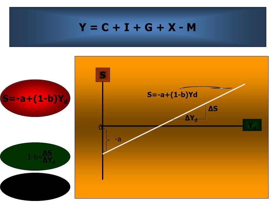 Y = C + I + G + X - M S=-a+(1-b)Y d YdYd S 0 ΔYdΔYd ΔSΔS -a 1-b= ΔSΔS ΔYdΔYd -a=intersep