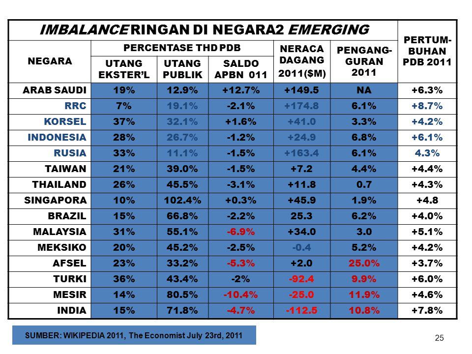 IMBALANCE RINGAN DI NEGARA2 EMERGING PERTUM- BUHAN PDB 2011 NEGARA PERCENTASE THD PDB NERACA DAGANG 2011($M) PENGANG- GURAN 2011 UTANG EKSTER'L UTANG PUBLIK SALDO APBN 011 ARAB SAUDI19%12.9%+12.7%+149.5NA+6.3% RRC7%19.1%-2.1%+174.86.1%+8.7% KORSEL37%32.1%+1.6%+41.03.3%+4.2% INDONESIA28%26.7%-1.2%+24.96.8%+6.1% RUSIA33%11.1%-1.5%+163.46.1%4.3% TAIWAN21%39.0%-1.5%+7.24.4%+4.4% THAILAND26%45.5%-3.1%+11.80.7+4.3% SINGAPORA10%102.4%+0.3%+45.91.9%+4.8 BRAZIL15%66.8%-2.2%25.36.2%+4.0% MALAYSIA31%55.1%-6.9%+34.03.0+5.1% MEKSIKO20%45.2%-2.5%-0.45.2%+4.2% AFSEL23%33.2%-5.3%+2.025.0%+3.7% TURKI36%43.4%-2%-92.49.9%+6.0% MESIR14%80.5%-10.4%-25.011.9%+4.6% INDIA15%71.8%-4.7%-112.510.8%+7.8% 4/20/201525 SUMBER: WIKIPEDIA 2011, The Economist July 23rd, 2011