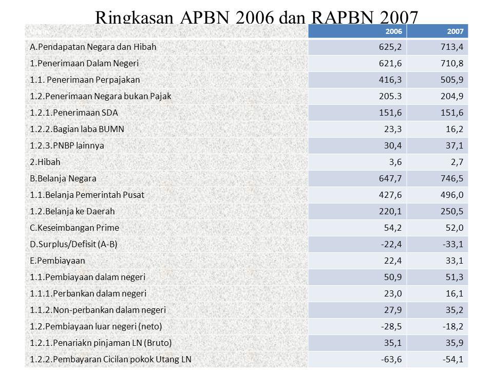 Ringkasan APBN 2006 dan RAPBN 2007 Urain20062007 A.Pendapatan Negara dan Hibah625,2713,4 1.Penerimaan Dalam Negeri621,6710,8 1.1.