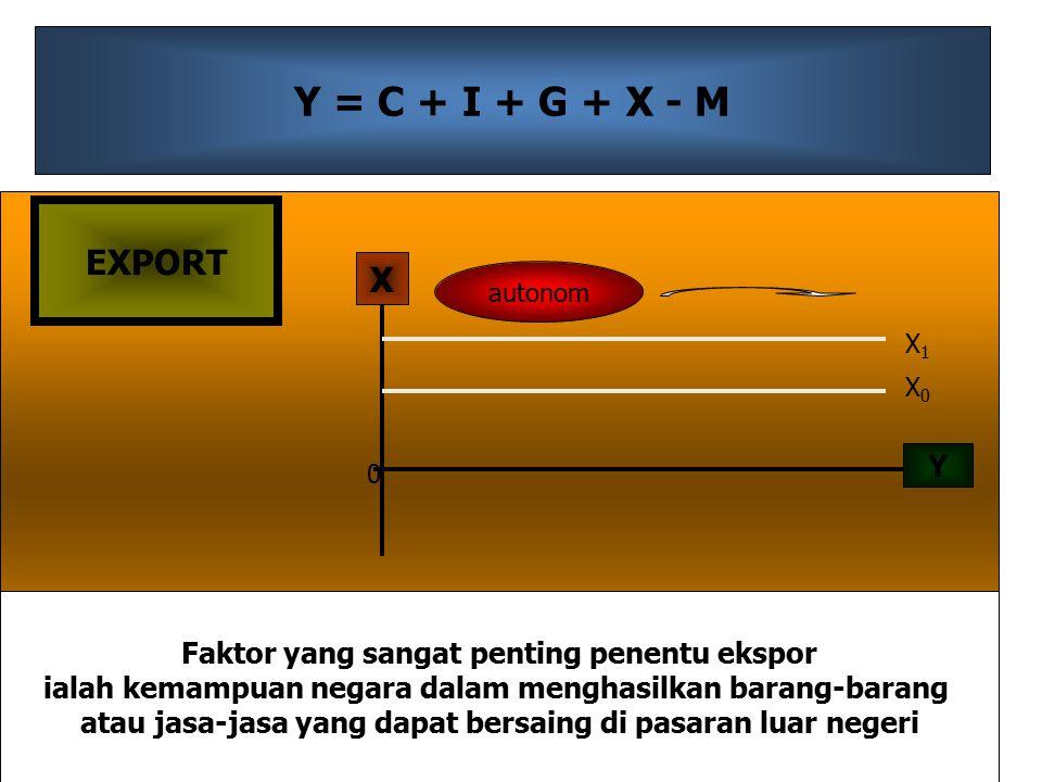 Y = C + I + G + X - M Y X 0 X0X0 X1X1 autonom EXPORT Faktor yang sangat penting penentu ekspor ialah kemampuan negara dalam menghasilkan barang-barang atau jasa-jasa yang dapat bersaing di pasaran luar negeri