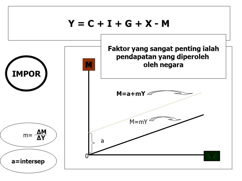 Y = C + I + G + X - M M=a+mY Y M 0 a m= ΔMΔM ΔYΔY a=intersep M=mY IMPOR Faktor yang sangat penting ialah pendapatan yang diperoleh oleh negara
