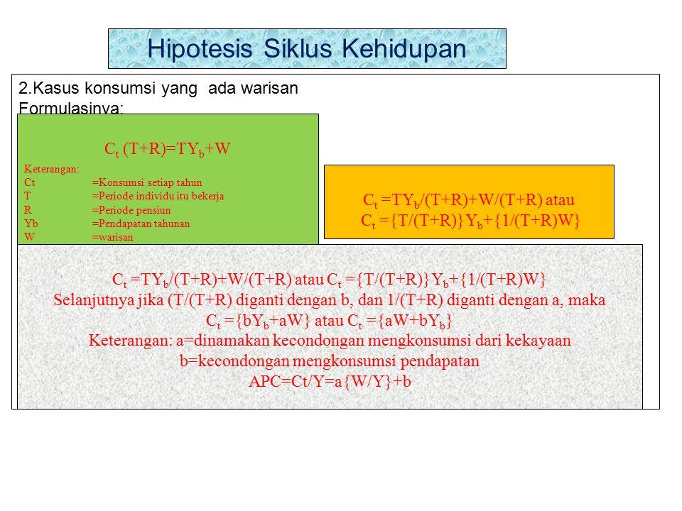 Hipotesis Siklus Kehidupan 2.Kasus konsumsi yang ada warisan Formulasinya: C t (T+R)=TY b +W Keterangan: Ct=Konsumsi setiap tahun T=Periode individu itu bekerja R=Periode pensiun Yb=Pendapatan tahunan W=warisan C t =TY b /(T+R)+W/(T+R) atau C t ={T/(T+R)}Y b +{1/(T+R)W} C t =TY b /(T+R)+W/(T+R) atau C t ={T/(T+R)}Y b +{1/(T+R)W} Selanjutnya jika (T/(T+R) diganti dengan b, dan 1/(T+R) diganti dengan a, maka C t ={bY b +aW} atau C t ={aW+bY b } Keterangan: a=dinamakan kecondongan mengkonsumsi dari kekayaan b=kecondongan mengkonsumsi pendapatan APC=Ct/Y=a{W/Y}+b