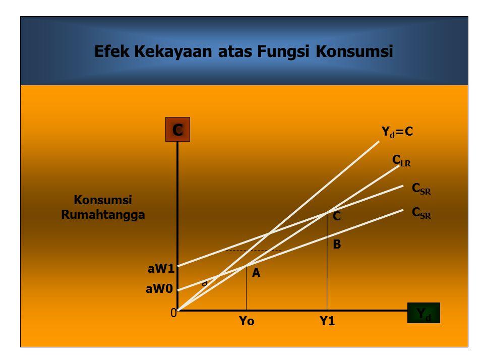 Efek Kekayaan atas Fungsi Konsumsi C LR YdYd C 0 Y1Y1Yo a Yd=CYd=C C SR A C B aW0 aW1 Konsumsi Rumahtangga