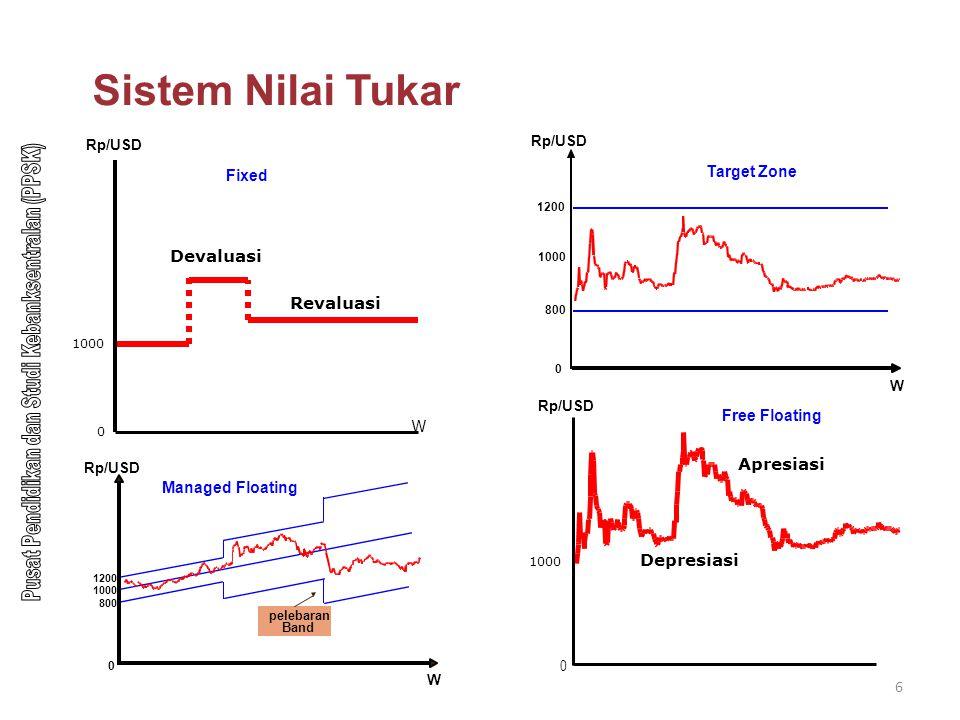 6 Sistem Nilai Tukar Rp/USD 1000 W 1200 800 0 Target Zone Managed Floating Rp/USD W 1200 0 800 1000 pelebaran Band Revaluasi 0 1000 Rp/USD W Devaluasi