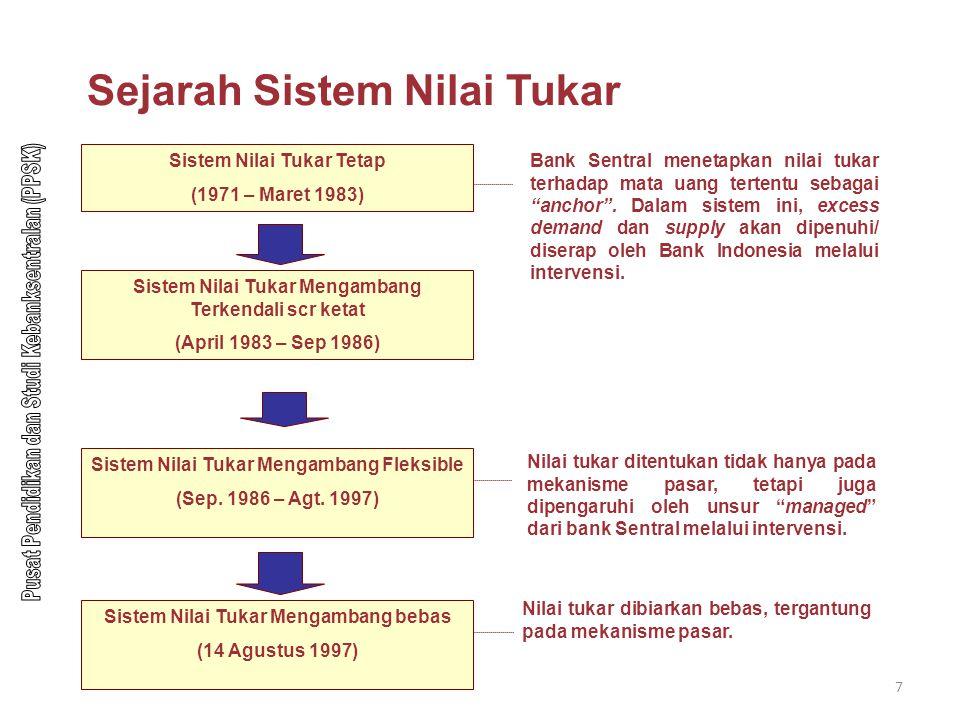 8 Sistem dan Kebijakan Nilai Tukar Periode Sistem Nilai Tukar Tetap dan Sistem Nilai Tukar Mengambang Ketat: Nopember 1978 dari Rp425 per dolar menjadi Rp625 per dolar Maret 1983 dari Rp625 per dolar menjadi Rp825 per dolar September 1986 dari Rp1134 per dolar menjadi Rp1644 per dolar Periode Sistem Nilai Tukar Mengambang Fleksibel: Bank Indonesia melakukan 8 x pelebaran pita intervensi yaitu September 1992 dari Rp6 (0,25%) menjadi Rp10(0,50%) Januari 1994 dari Rp10 (0,50%) menjadi Rp20 (1%) September 1994 dari Rp20 (1%) menjadi Rp30 (1,5%) Mei 1995 dari Rp30 (1,5%) menjadi Rp44 (2%) Desember 1995 dari Rp44 (2%) menjadi Rp66 (3%) Juni 1996 dari Rp66 (3%) menjadi Rp118 (5%) September 1996 dari Rp118 (5%) menjadi Rp192 (8%) Juli 1997 dari Rp192 (8%) menjadi Rp304 (12%) Selain itu dalam periode nilai tukar mengambang flexible ini Bank Indonesia: Setiap hari mengeluarkan nilai tukar (kurs) tengah harian Melakukan intervensi di pasar valuta asing untuk menjaga agar nilai tukar bergerak dalam koridor yang telah ditetapkan.