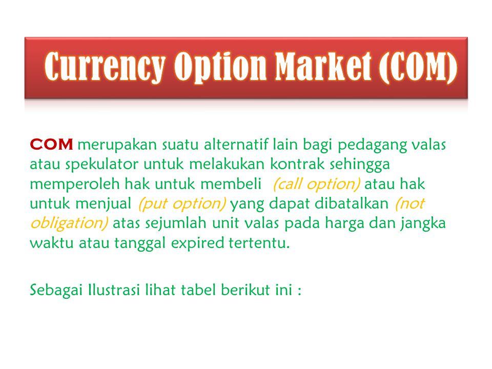 COM merupakan suatu alternatif lain bagi pedagang valas atau spekulator untuk melakukan kontrak sehingga memperoleh hak untuk membeli (call option) at