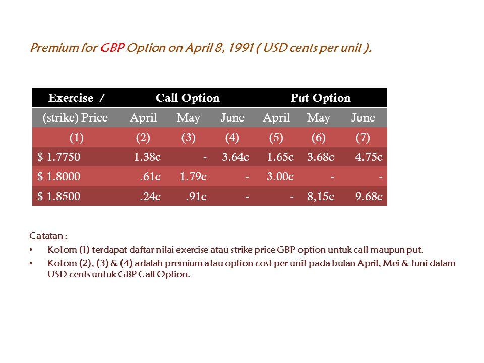 Premium for GBP Option on April 8, 1991 ( USD cents per unit ). Catatan : Kolom (1) terdapat daftar nilai exercise atau strike price GBP option untuk