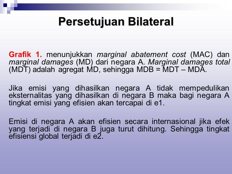 Persetujuan Bilateral Grafik 1.