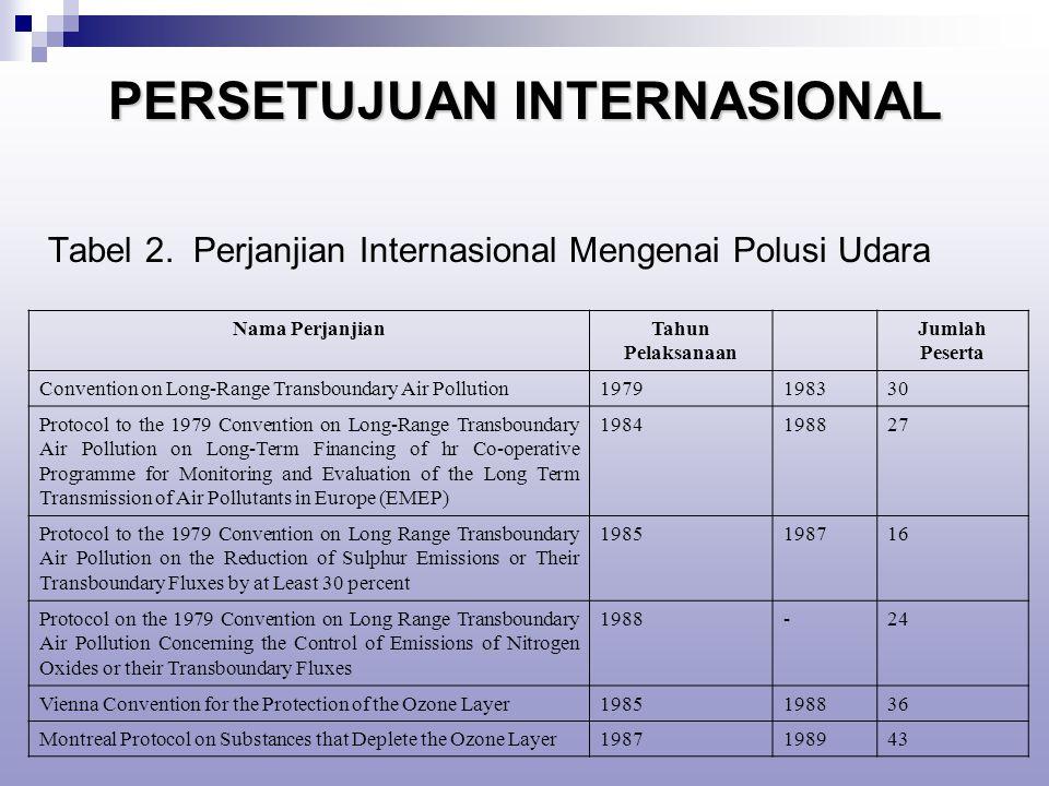 PERSETUJUAN INTERNASIONAL Tabel 2.