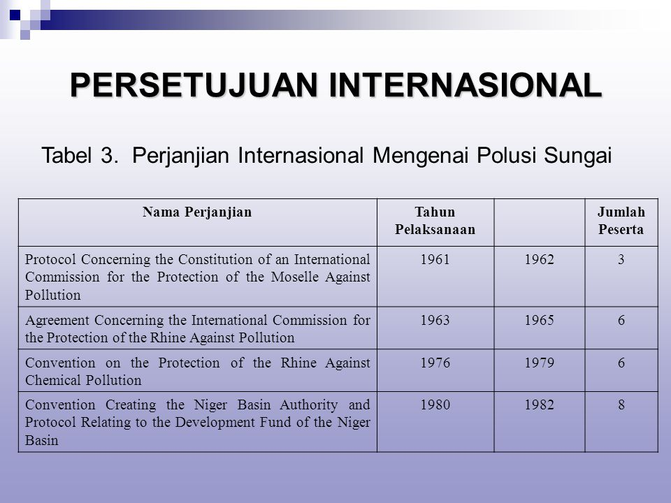 PERSETUJUAN INTERNASIONAL Nama PerjanjianTahun Pelaksanaan Jumlah Peserta Protocol Concerning the Constitution of an International Commission for the Protection of the Moselle Against Pollution 196119623 Agreement Concerning the International Commission for the Protection of the Rhine Against Pollution 196319656 Convention on the Protection of the Rhine Against Chemical Pollution 197619796 Convention Creating the Niger Basin Authority and Protocol Relating to the Development Fund of the Niger Basin 198019828 Tabel 3.