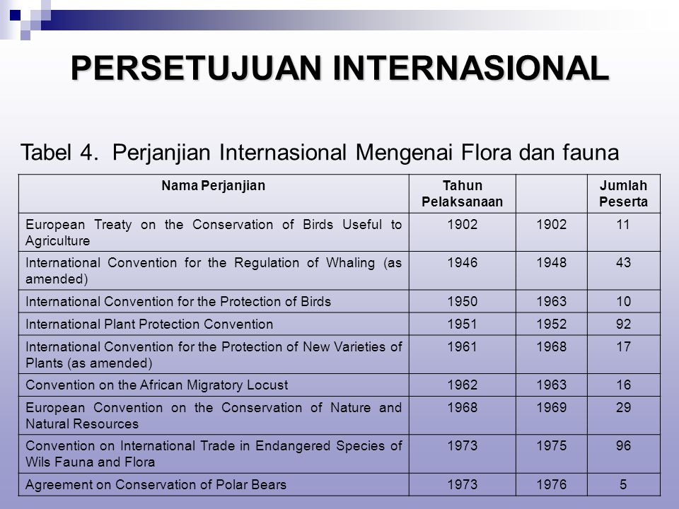 PERSETUJUAN INTERNASIONAL Nama PerjanjianTahun Pelaksanaan Jumlah Peserta European Treaty on the Conservation of Birds Useful to Agriculture 1902 11 International Convention for the Regulation of Whaling (as amended) 1946194843 International Convention for the Protection of Birds1950196310 International Plant Protection Convention1951195292 International Convention for the Protection of New Varieties of Plants (as amended) 1961196817 Convention on the African Migratory Locust1962196316 European Convention on the Conservation of Nature and Natural Resources 1968196929 Convention on International Trade in Endangered Species of Wils Fauna and Flora 1973197596 Agreement on Conservation of Polar Bears197319765 Tabel 4.