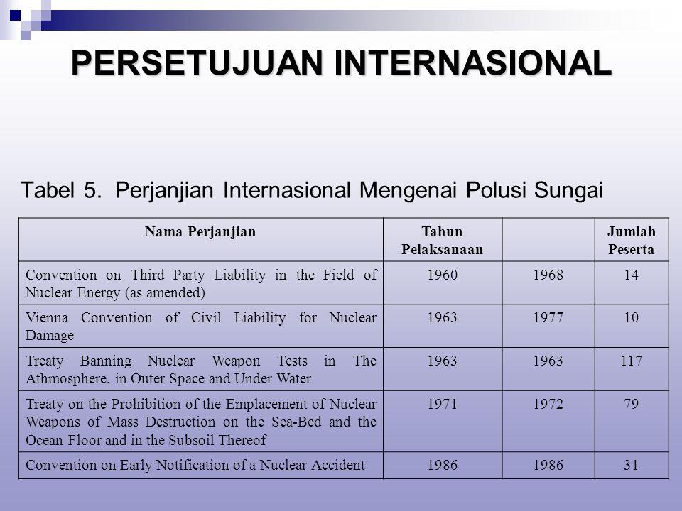 PERSETUJUAN INTERNASIONAL Tabel 5.