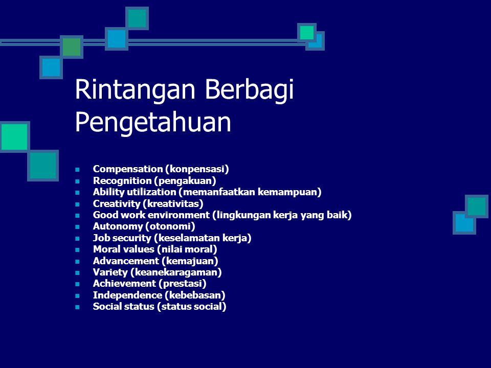 Rintangan Berbagi Pengetahuan Compensation (konpensasi) Recognition (pengakuan) Ability utilization (memanfaatkan kemampuan) Creativity (kreativitas)