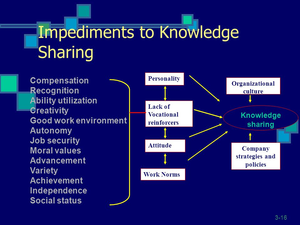 3-16 Impediments to Knowledge Sharing Lack of Vocational reinforcers Attitude Personality Company strategies and policies Organizational culture Knowledge sharing Work Norms Compensation Recognition Ability utilization Creativity Good work environment Autonomy Job security Moral values Advancement Variety Achievement Independence Social status