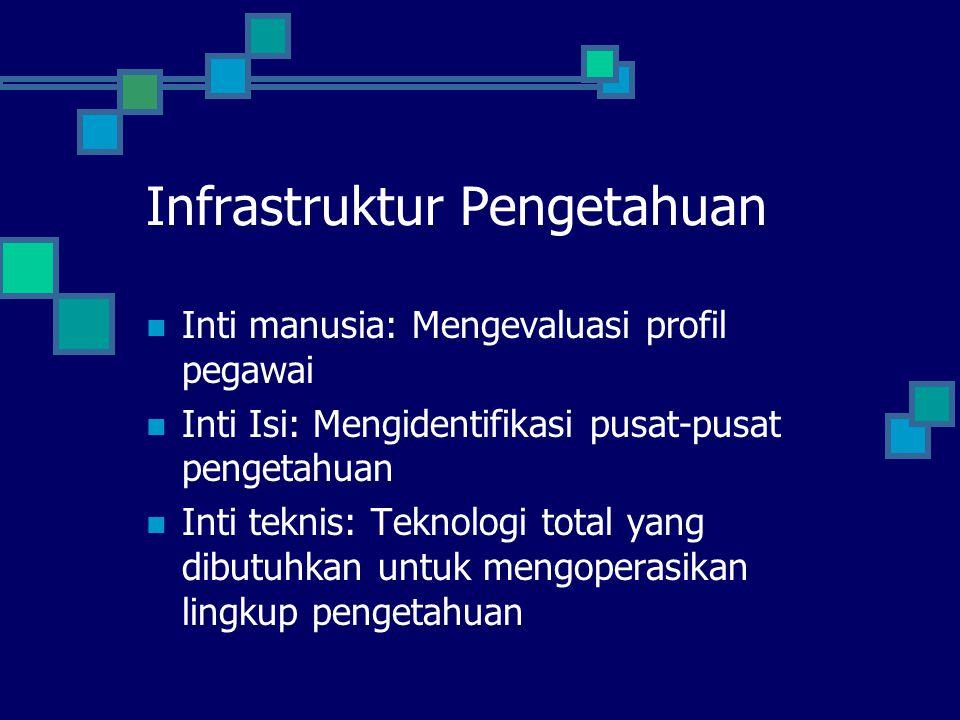 Infrastruktur Pengetahuan Inti manusia: Mengevaluasi profil pegawai Inti Isi: Mengidentifikasi pusat-pusat pengetahuan Inti teknis: Teknologi total ya