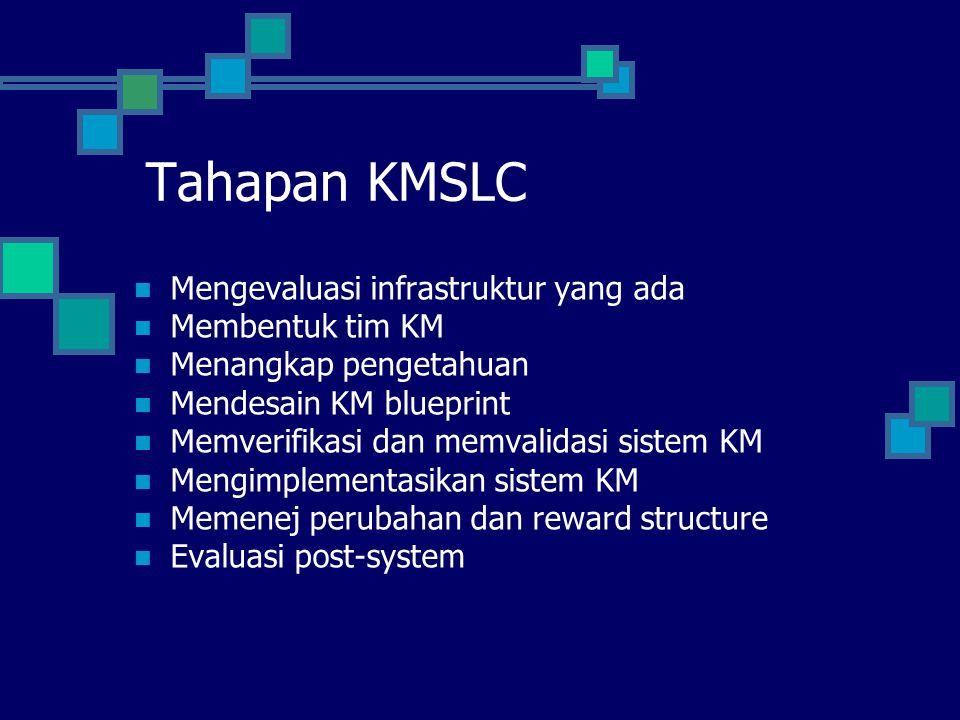 Tahapan KMSLC Mengevaluasi infrastruktur yang ada Membentuk tim KM Menangkap pengetahuan Mendesain KM blueprint Memverifikasi dan memvalidasi sistem K