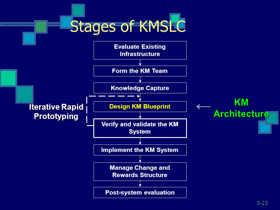 3-23 Stages of KMSLC Evaluate Existing Infrastructure Knowledge Capture Design KM Blueprint Verify and validate the KM System Implement the KM System