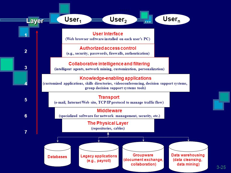 3-25 User Interface (Web browser software installed on each user's PC) Authorized access control (e.g., security, passwords, firewalls, authentication) Collaborative intelligence and filtering (intelligent agents, network mining, customization, personalization) Knowledge-enabling applications (customized applications, skills directories, videoconferencing, decision support systems, group decision support systems tools) Transport (e-mail, Internet/Web site, TCP/IP protocol to manage traffic flow) Middleware (specialized software for network management, security, etc.) The Physical Layer (repositories, cables).....