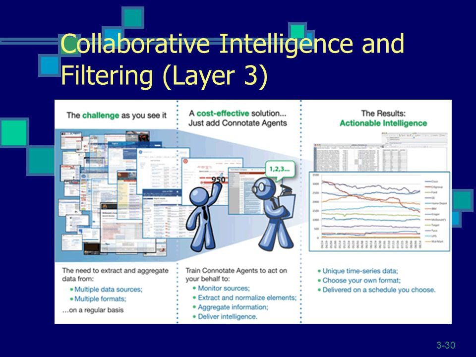 3-30 Collaborative Intelligence and Filtering (Layer 3) Personalized views based on roles and stored knowledge Intelligent agents to reduce search time for needed information
