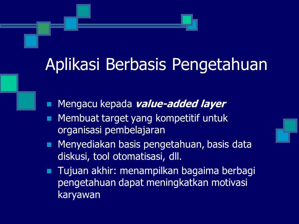 Aplikasi Berbasis Pengetahuan Mengacu kepada value-added layer Membuat target yang kompetitif untuk organisasi pembelajaran Menyediakan basis pengetah