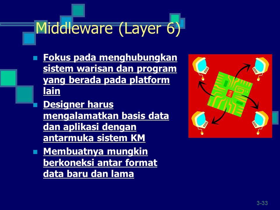 3-33 Middleware (Layer 6) Fokus pada menghubungkan sistem warisan dan program yang berada pada platform lain Designer harus mengalamatkan basis data d