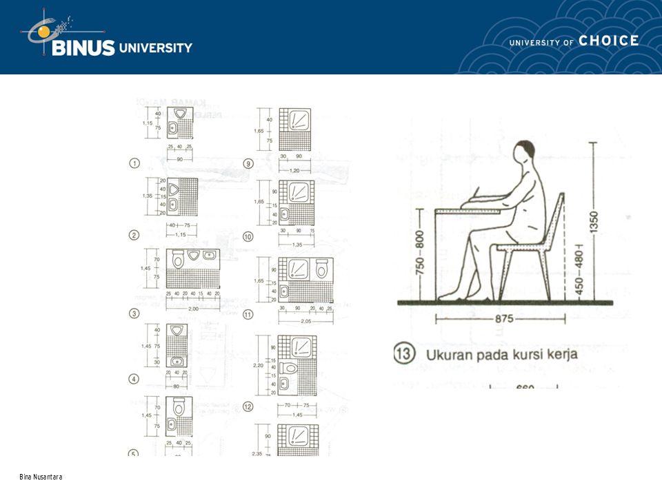 Informasi lain yang perlu dikumpulkan 1.Model/ Konsep bangunan yang diinginkan penghuni 2.