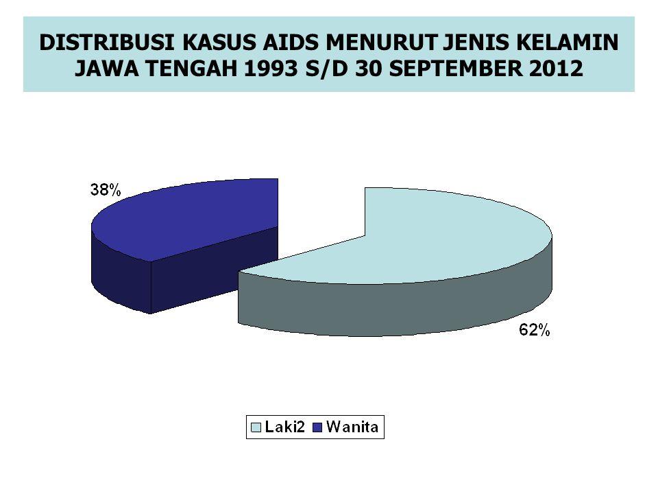 DISTRIBUSI KASUS AIDS MENURUT JENIS KELAMIN JAWA TENGAH 1993 S/D 30 SEPTEMBER 2012