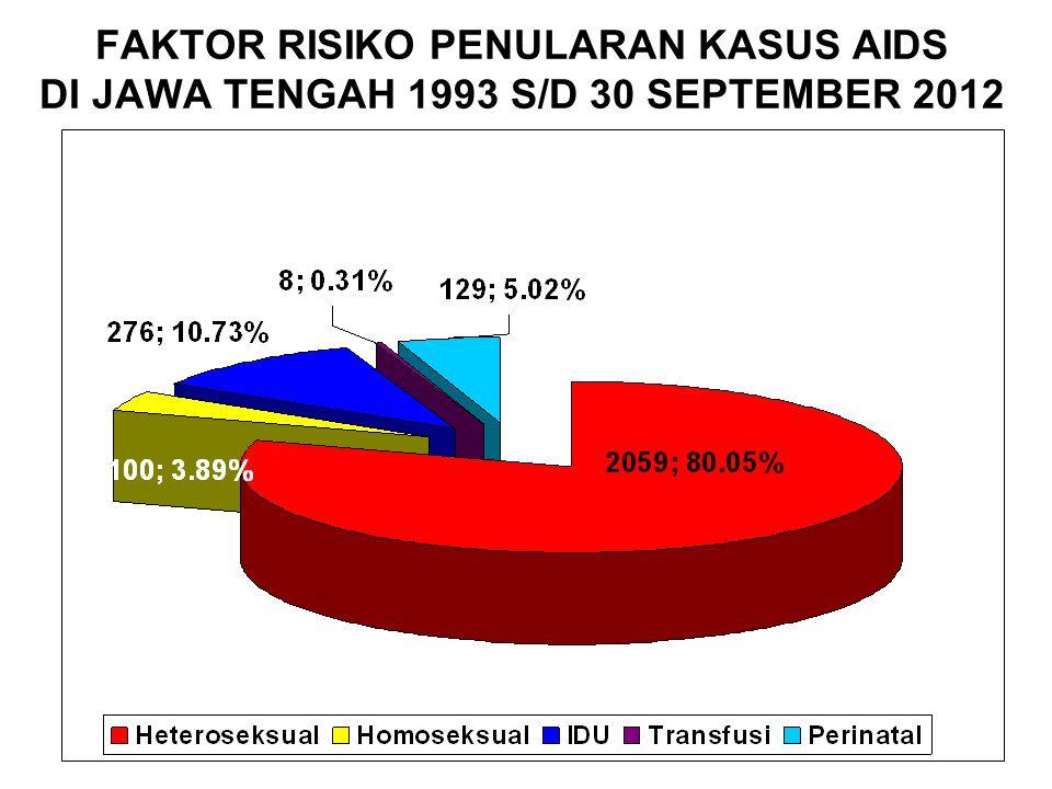 FAKTOR RISIKO PENULARAN KASUS AIDS DI JAWA TENGAH 1993 S/D 30 SEPTEMBER 2012