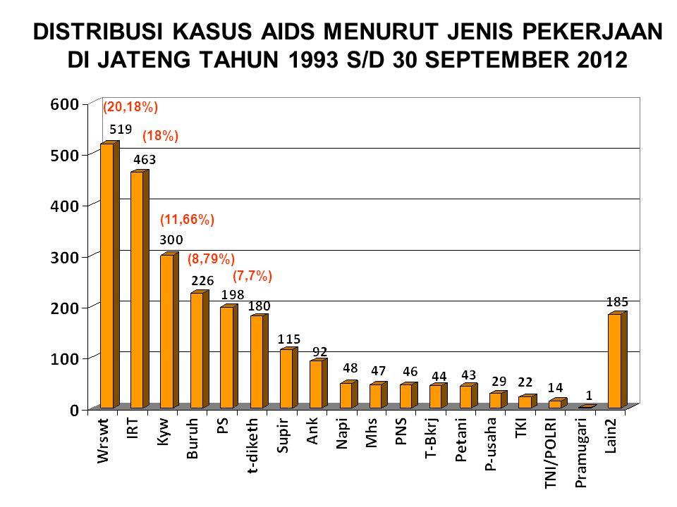 DISTRIBUSI KASUS AIDS MENURUT JENIS PEKERJAAN DI JATENG TAHUN 1993 S/D 30 SEPTEMBER 2012 (20,18%) (18%) (11,66%) (8,79%) (7,7%)