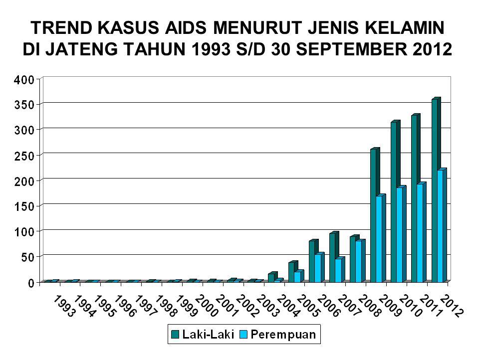 TREND KASUS AIDS MENURUT JENIS KELAMIN DI JATENG TAHUN 1993 S/D 30 SEPTEMBER 2012