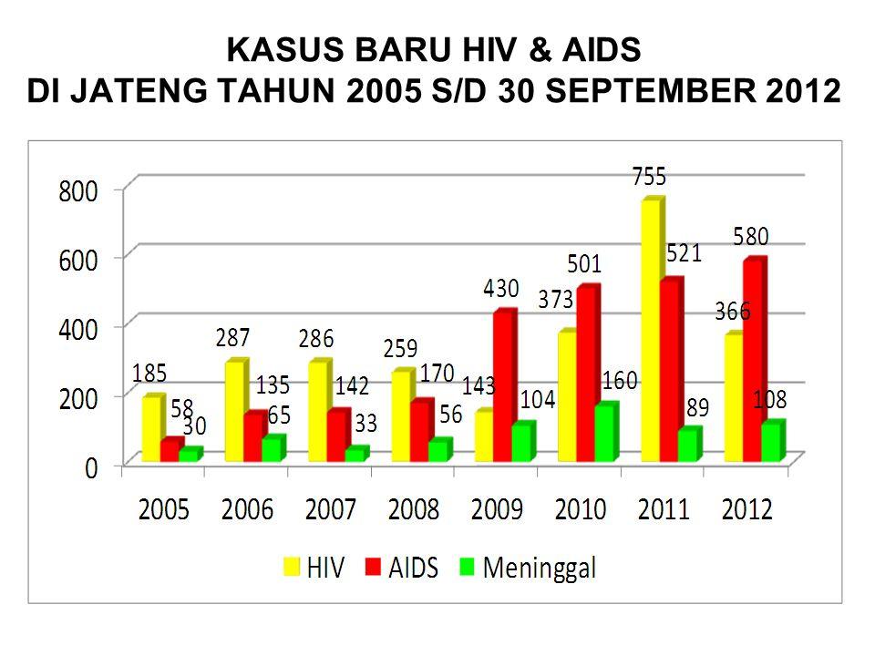 KASUS BARU HIV & AIDS DI JATENG TAHUN 2005 S/D 30 SEPTEMBER 2012