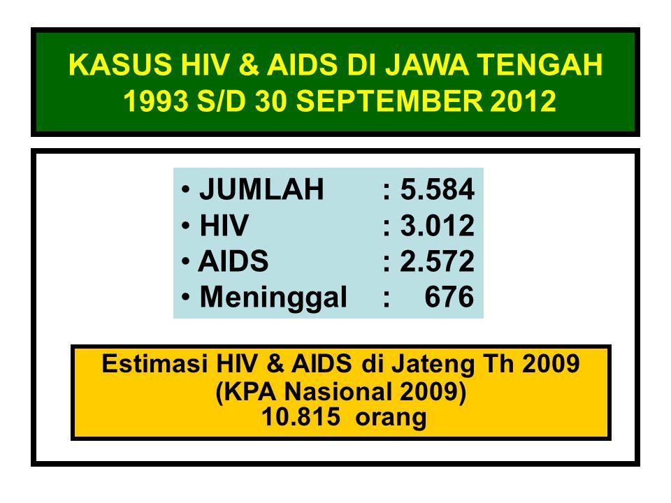 KASUS HIV & AIDS DI JAWA TENGAH 1993 S/D 30 SEPTEMBER 2012 JUMLAH: 5.584 HIV: 3.012 AIDS: 2.572 Meninggal: 676 Estimasi HIV & AIDS di Jateng Th 2009 (KPA Nasional 2009) 10.815 orang