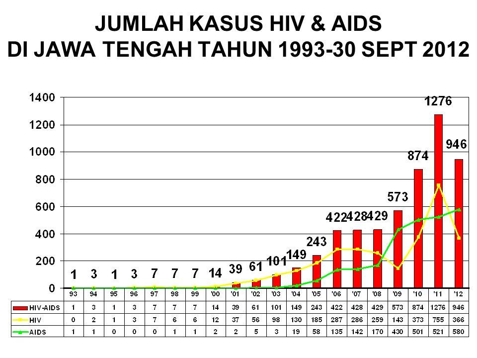 JUMLAH KASUS HIV & AIDS DI JAWA TENGAH TAHUN 1993-30 SEPT 2012