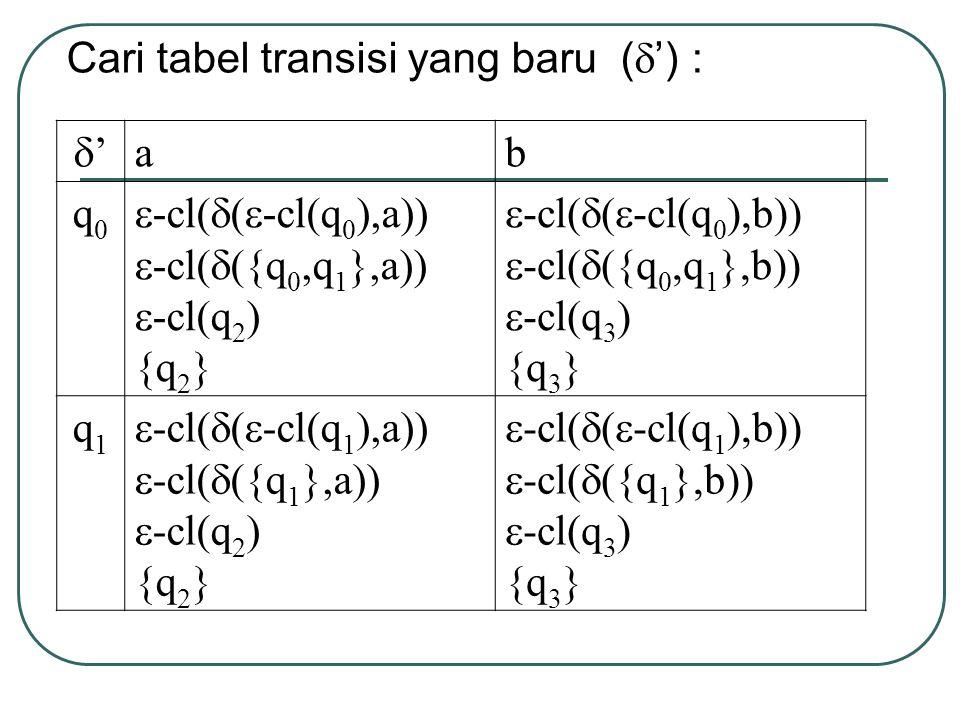 Cari tabel transisi yang baru (  ') : '' ab q0q0  -cl(  (  -cl(q 0 ),a))  -cl(  ({q 0,q 1 },a))  -cl(q 2 ) {q 2 }  -cl(  (  -cl(q 0 ),b))  -cl(  ({q 0,q 1 },b))  -cl(q 3 ) {q 3 } q1q1  -cl(  (  -cl(q 1 ),a))  -cl(  ({q 1 },a))  -cl(q 2 ) {q 2 }  -cl(  (  -cl(q 1 ),b))  -cl(  ({q 1 },b))  -cl(q 3 ) {q 3 }