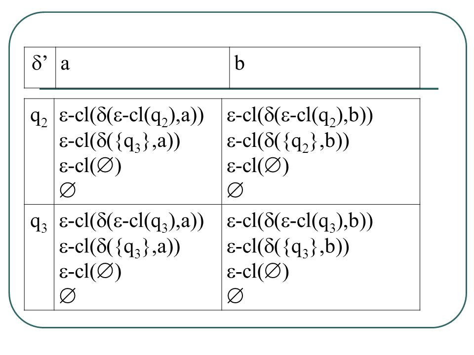 q2q2  -cl(  (  -cl(q 2 ),a))  -cl(  ({q 3 },a))  -cl(  )   -cl(  (  -cl(q 2 ),b))  -cl(  ({q 2 },b))  -cl(  )  q3q3  -cl(  (  -cl(q 3 ),a))  -cl(  ({q 3 },a))  -cl(  )   -cl(  (  -cl(q 3 ),b))  -cl(  ({q 3 },b))  -cl(  )  '' ab