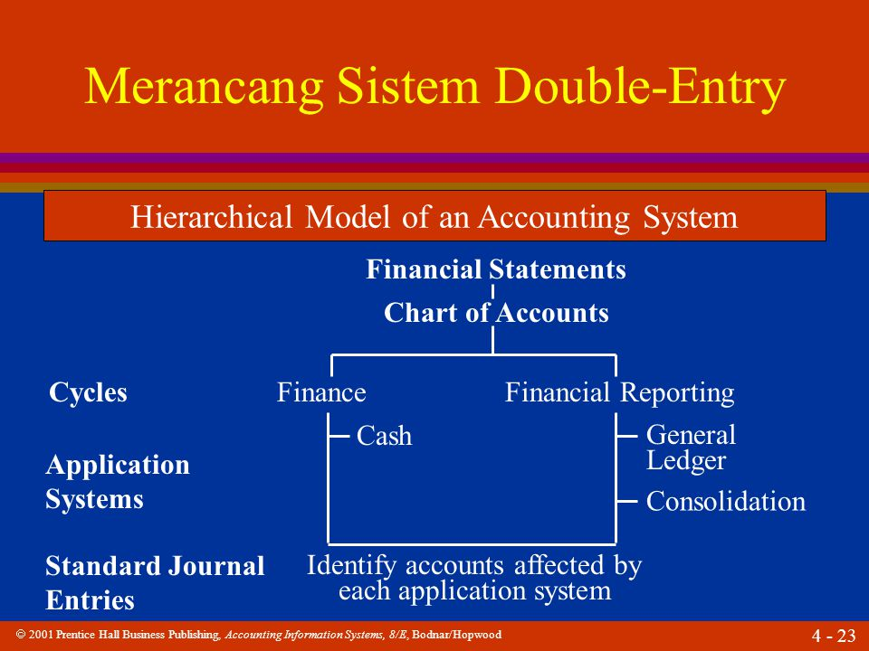  2001 Prentice Hall Business Publishing, Accounting Information Systems, 8/E, Bodnar/Hopwood 4 - 23 Merancang Sistem Double-Entry Hierarchical Model of an Accounting System Financial Statements Chart of Accounts CyclesFinanceFinancial Reporting Application Systems Cash General Ledger Standard Journal Entries Identify accounts affected by each application system Consolidation
