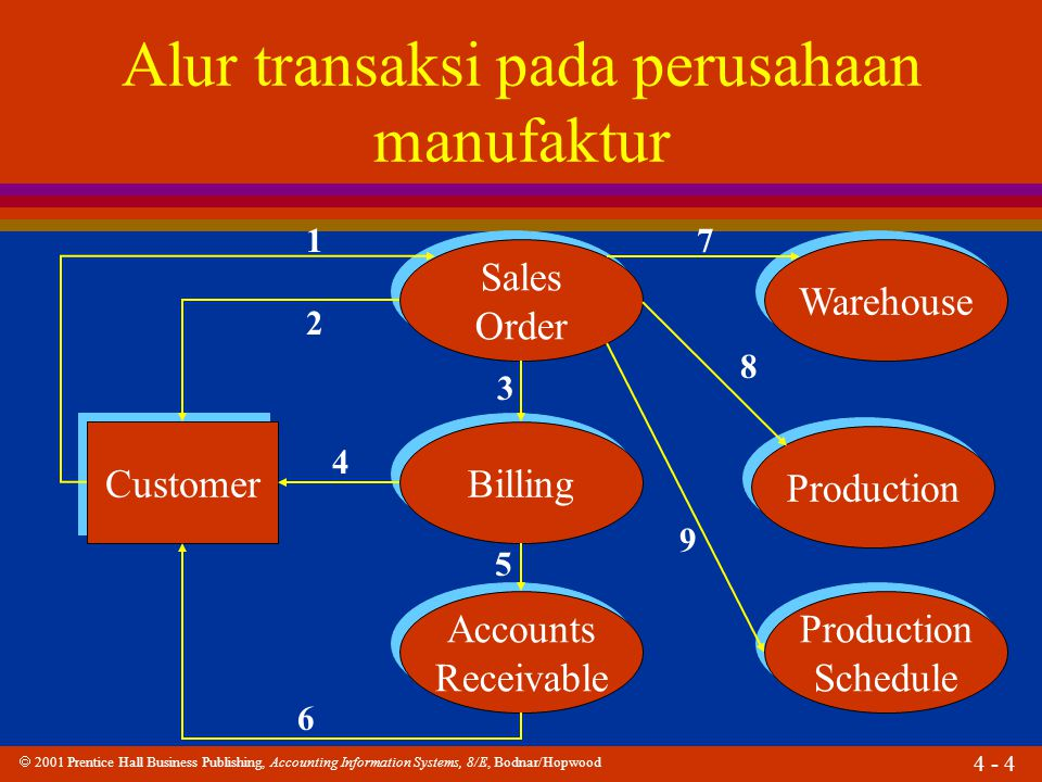  2001 Prentice Hall Business Publishing, Accounting Information Systems, 8/E, Bodnar/Hopwood 4 - 5 Customer Billing Shipping Warehouse Production Schedule Production Schedule 1411 12 10 Alur transaksi pada perusahaan manufaktur 13 15 16