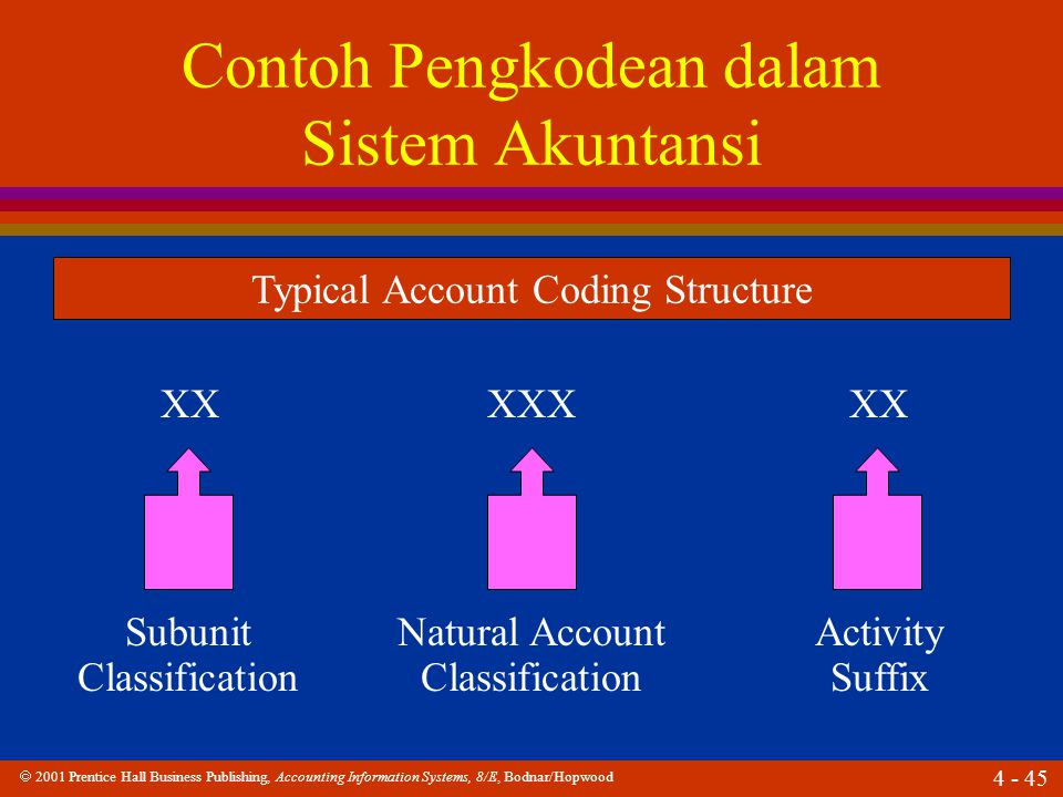  2001 Prentice Hall Business Publishing, Accounting Information Systems, 8/E, Bodnar/Hopwood 4 - 46 Contoh Pengkodean dalam Sistem Akuntansi X Detailed account classification Major account classification Financial statement classification Typical Account Coding Structure XX