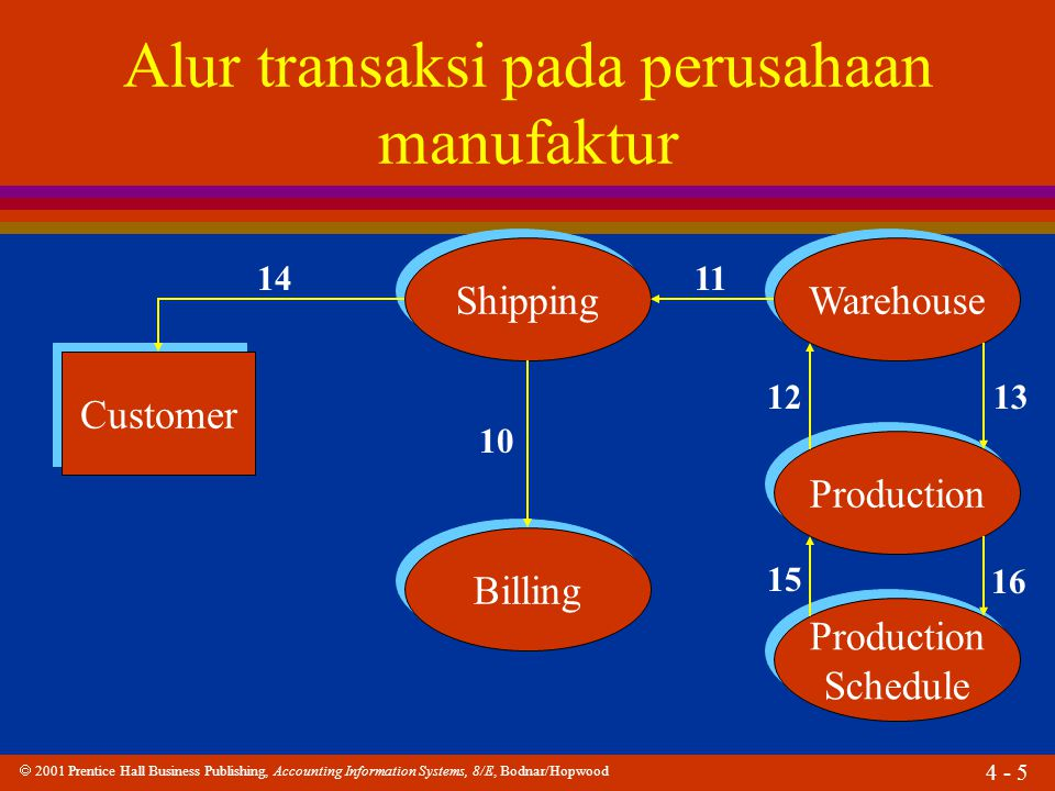  2001 Prentice Hall Business Publishing, Accounting Information Systems, 8/E, Bodnar/Hopwood 4 - 6 Purchasing Production Payroll 17 Alur transaksi pada perusahaan manufaktur 19 18 Accounts Payable Accounts Payable Receiving Vendor 21 20 22 23 24 25