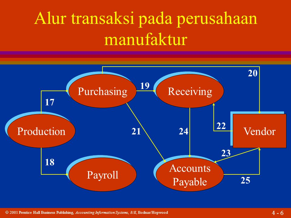  2001 Prentice Hall Business Publishing, Accounting Information Systems, 8/E, Bodnar/Hopwood 4 - 7 Alur transaksi pada perusahaan manufaktur Payroll Accounts Payable Accounts Payable Customer Accounts Receivable Accounts Receivable Accounting Employee 26 27 2829 30