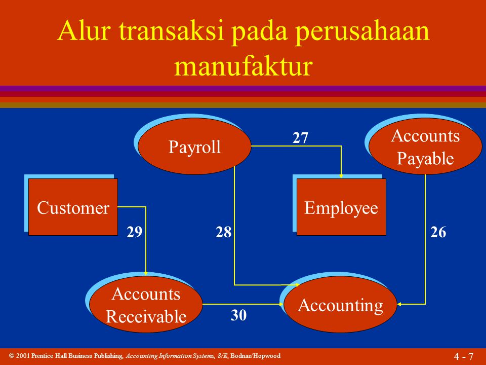  2001 Prentice Hall Business Publishing, Accounting Information Systems, 8/E, Bodnar/Hopwood 4 - 8 Alur transaksi pada perusahaan manufaktur Receiving Warehouse 31